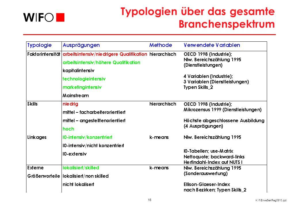 Typologien für einzelne Wirtschaftssektoren