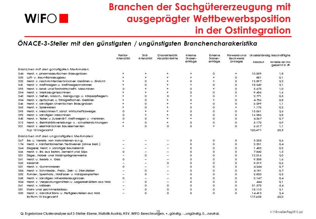 Wettbewerbsposition der Branchen der Sachgüterproduktion