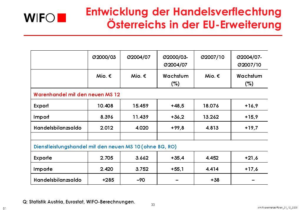 Wirtschaftsregionen in Österreich und Grenzregion zu den neuen MS