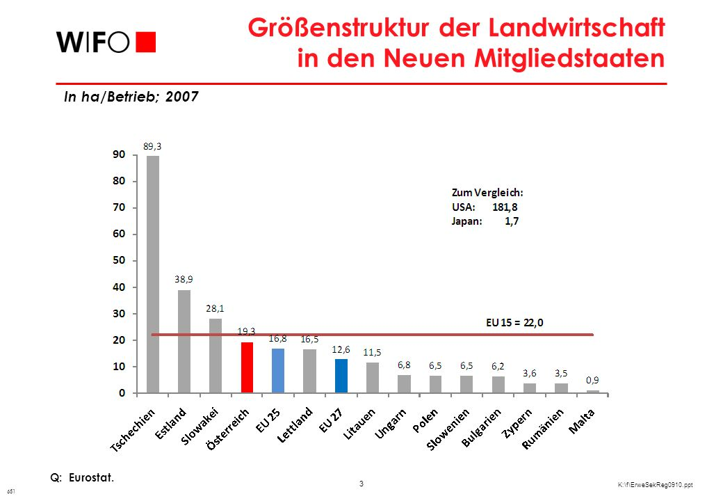 EU-Direktzahlungen aus dem GAP-Budget 2007