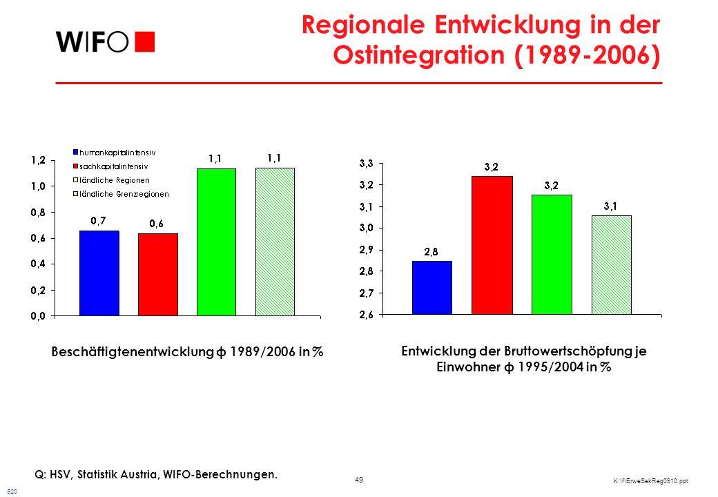 Fazit zur regionalen Entwicklung in der bisherigen Ostintegration