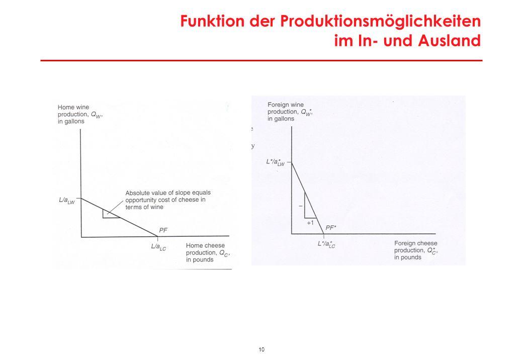 """Relatives Angebot und Relative Nachfrage in der """"Welt"""