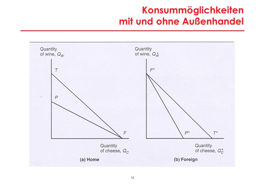 Missverständnisse in Integrationsdebatte und Antworten im Ricardo-Modell