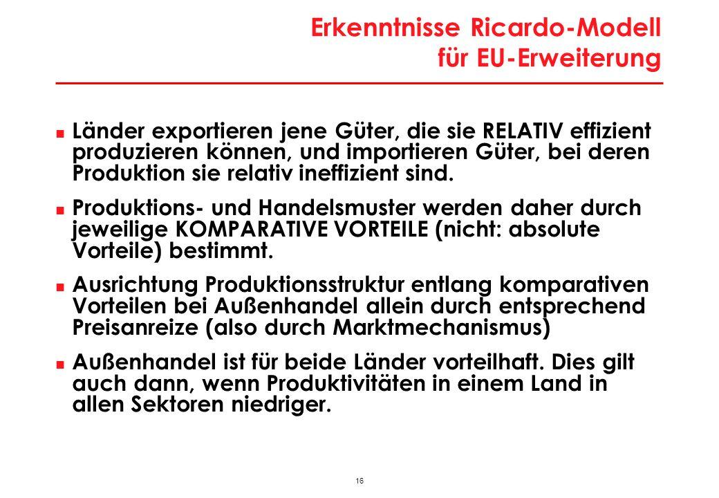 Probleme RICARDO – Modell