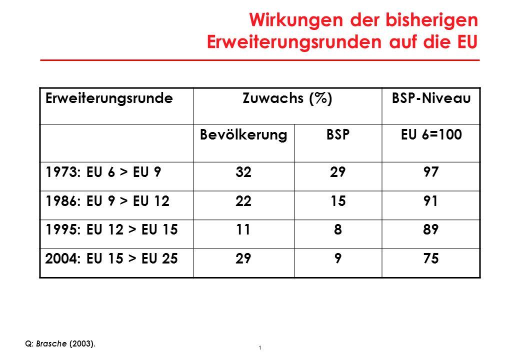 Entwicklungsniveau in den neuen Mitglied-staaten im Vergleich zur EU 27