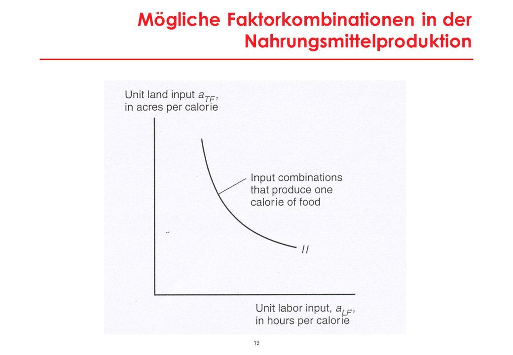Zusammenhang Faktorpreise und Inputwahl