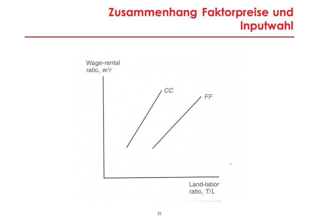 Zusammenhang Güter- und Faktorpreise