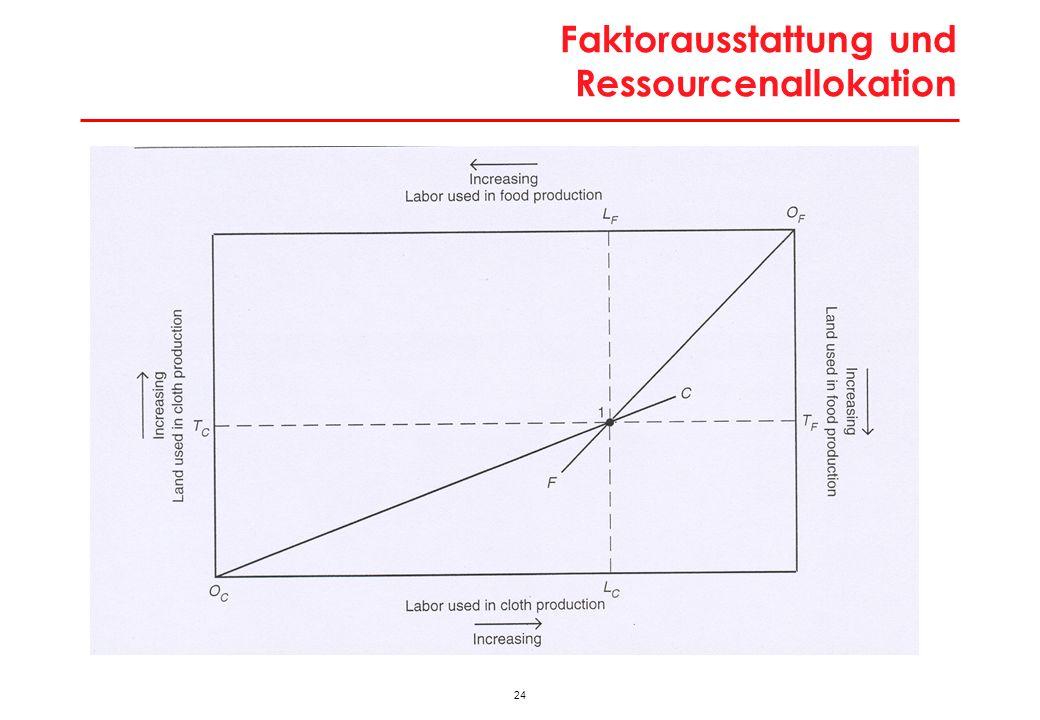 Faktorausstattung und Ressourcenallokation: Wachstum des Faktors Boden