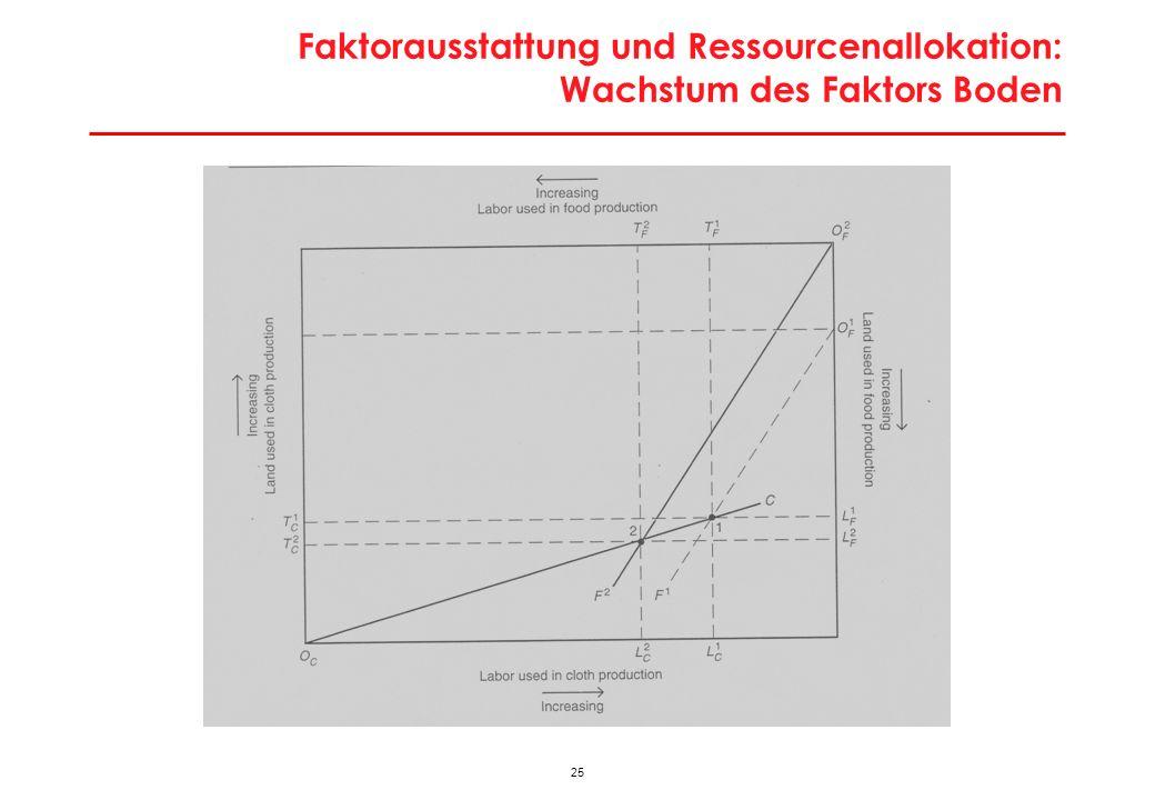 Faktorausstattung und Produktionsmöglichkeiten