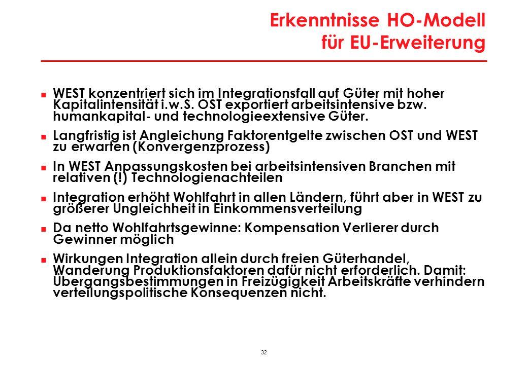 Probleme Heckscher-Ohlin – Modell