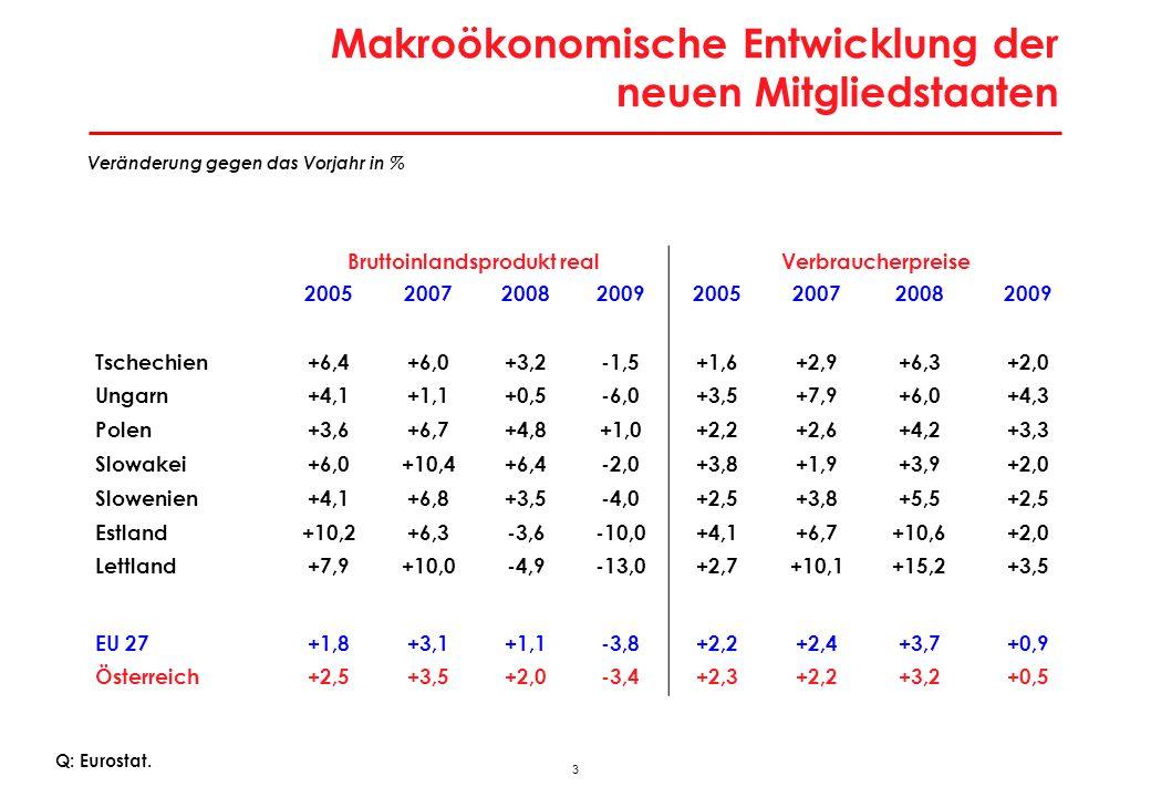 Entwicklung des BIP pro Kopf