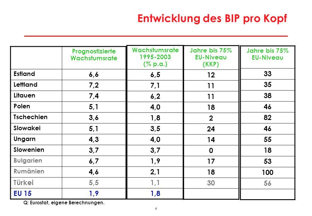 Lohnniveau in den neuen Mitgliedstaaten im Vergleich zu Österreich