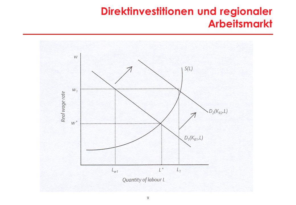 Arbeitsmarkteffekte bei Entwertung regionales Umfeld