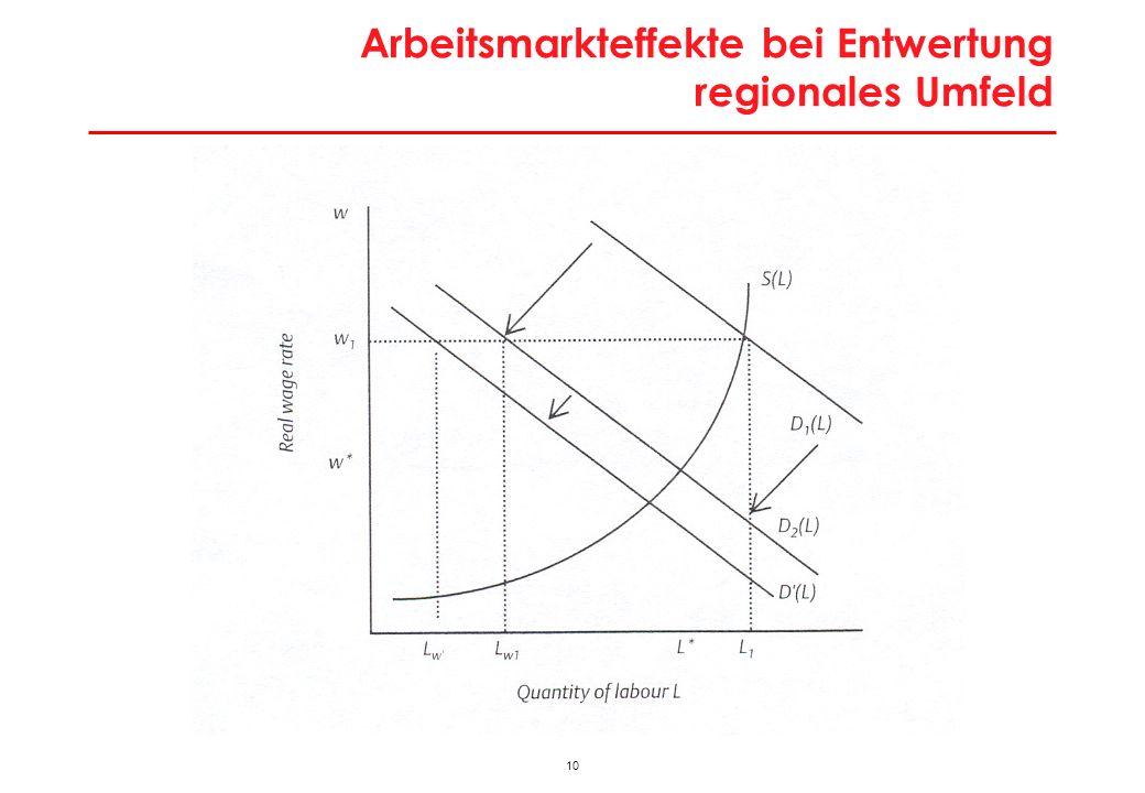 Arbeitsmarktungleichgewicht und interregionale Migration