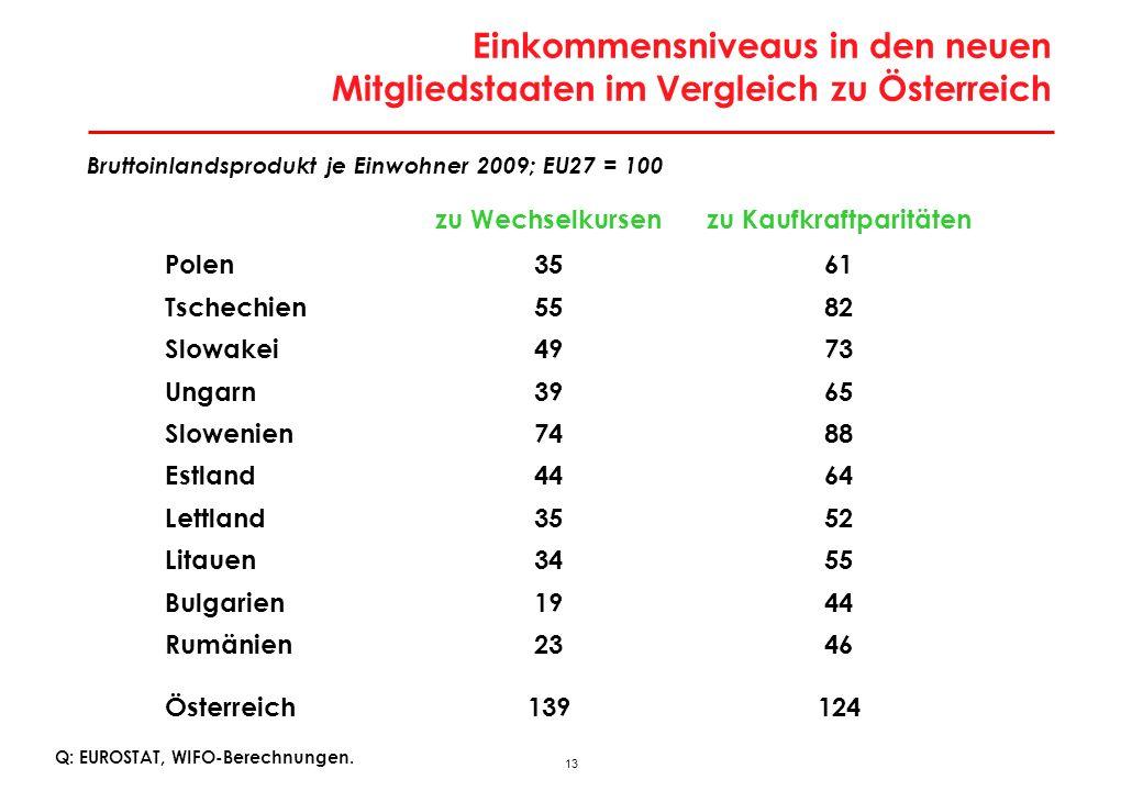 Arbeitslosigkeit im neuen Integrationsraum