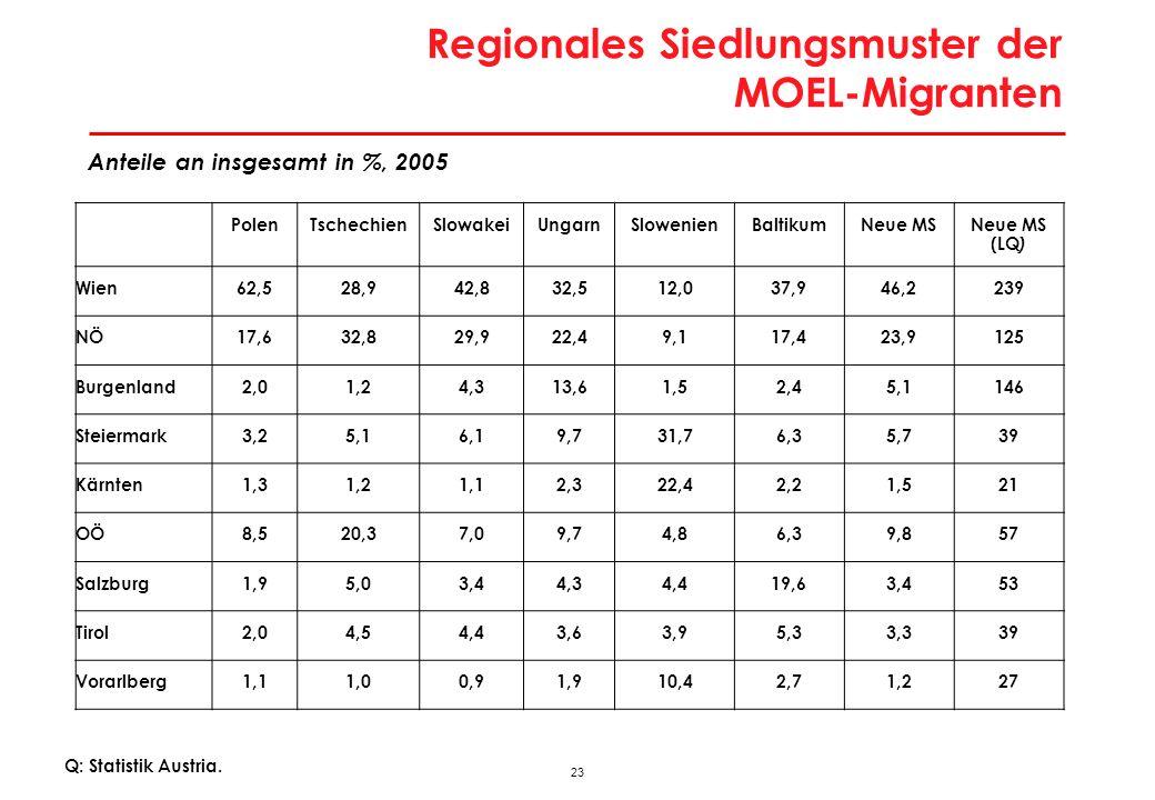Außenwanderungssaldo bis 2030