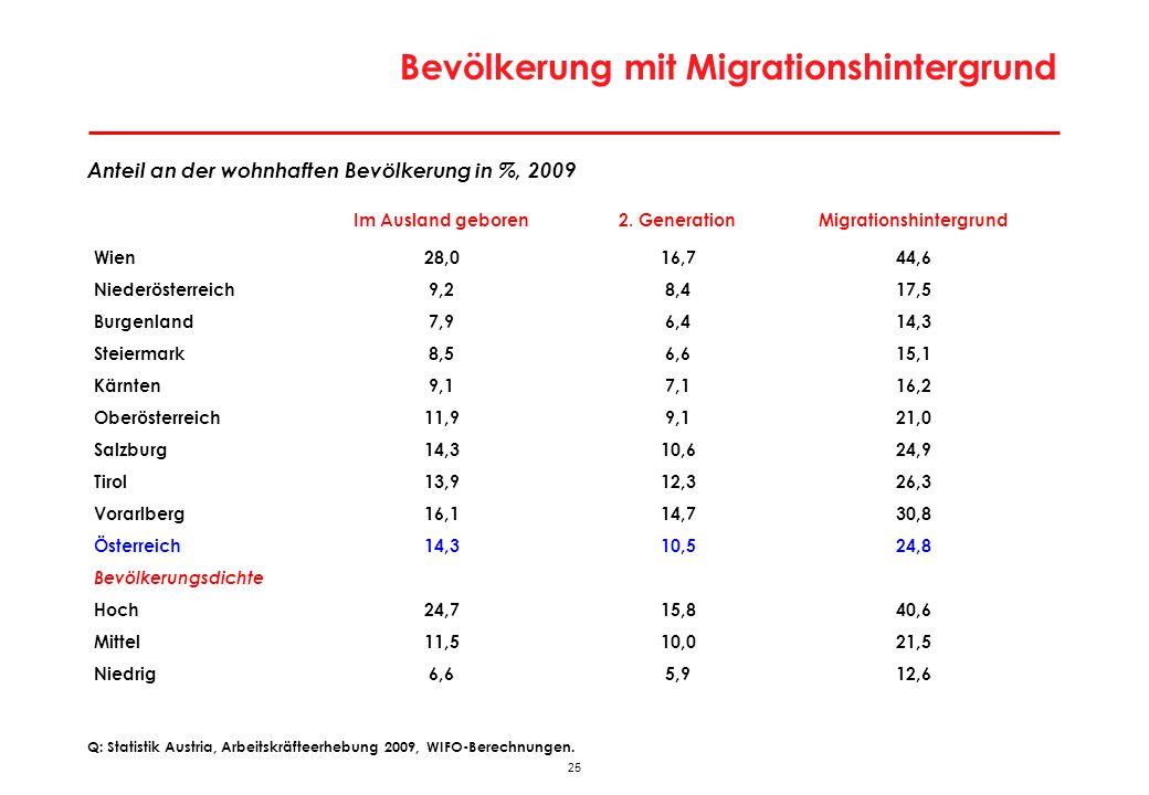 Erwerbspersonen in Österreich laut Bevölkerungsprognose 2009 (Hauptvariante)