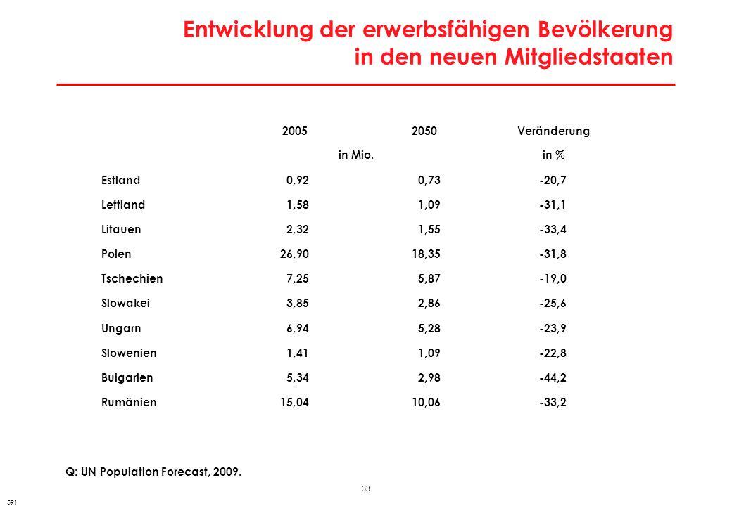 Arbeitsmarktpolitische Strategie bei Zuwanderung
