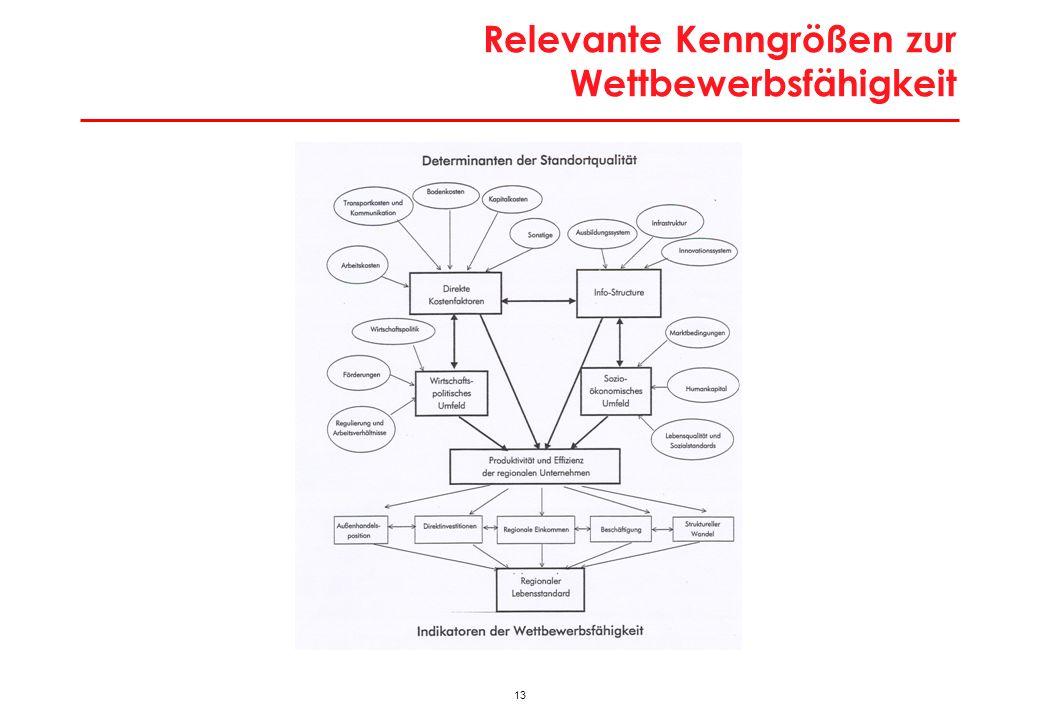 Wiens Beschäftigungsdynamik im nationalen Vergleich