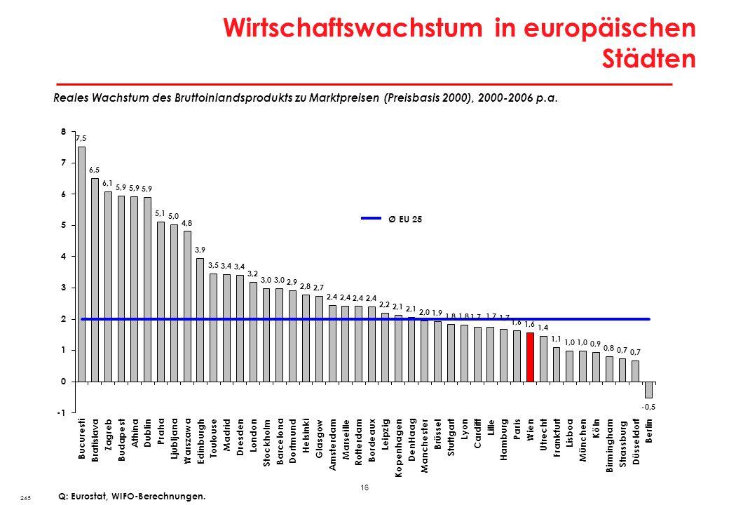 Konvergenz im Städtesystem: Entwicklungsniveau und Dynamik BIP/Kopf in europäischen Stadtregionen