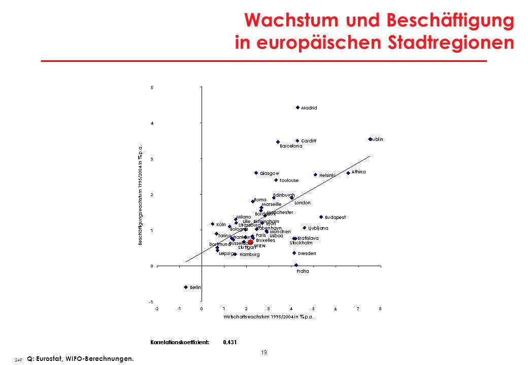 Dynamik der Erwerbstätigkeit in europäischen Stadtregionen