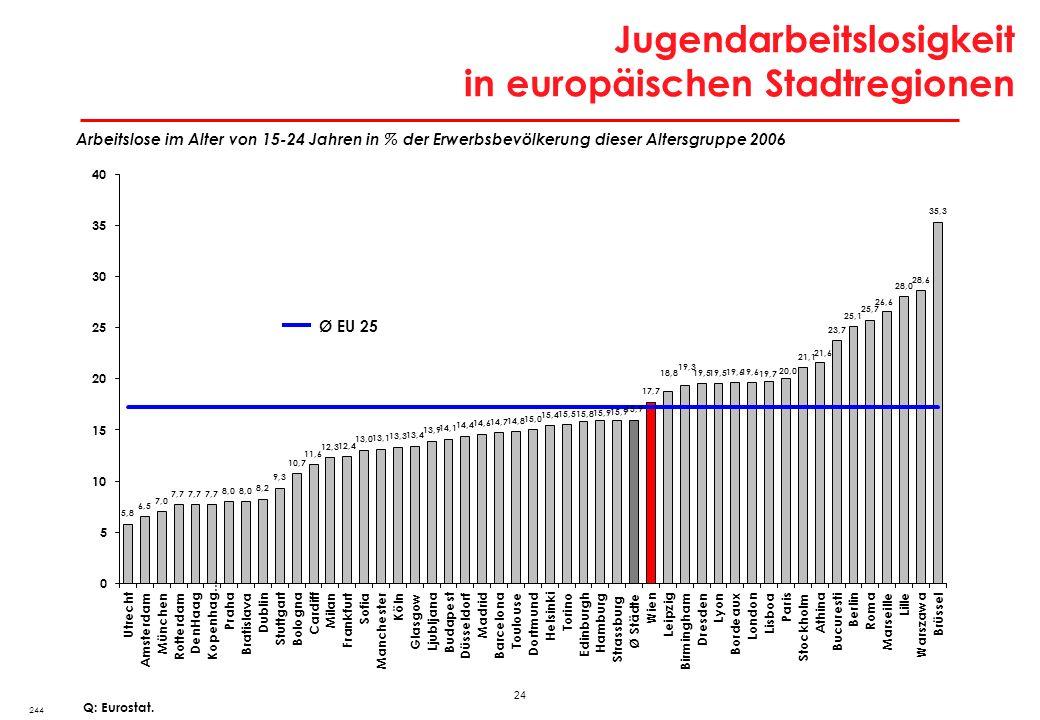 Ursachen für geringe Beschäftigungs- dynamik in Wien