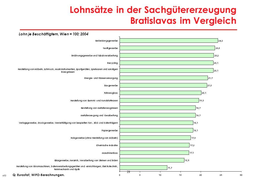 Lohnsätze im Dienstleistungsbereich Bratislavas im Vergleich
