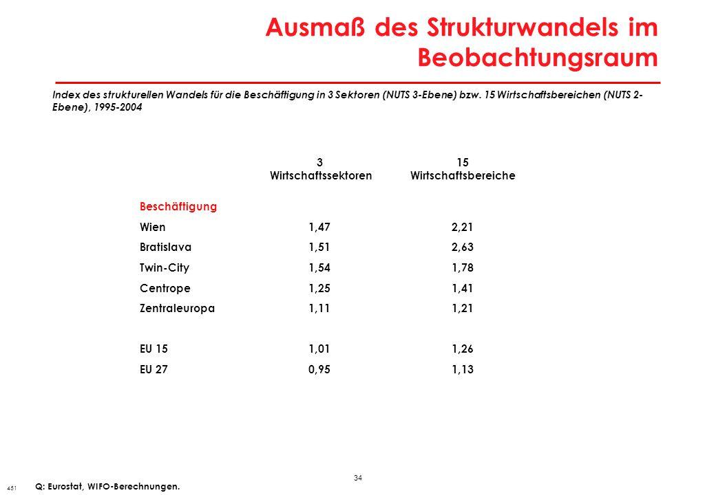 Ausmaß des Wiener Strukturwandels im Städtevergleich