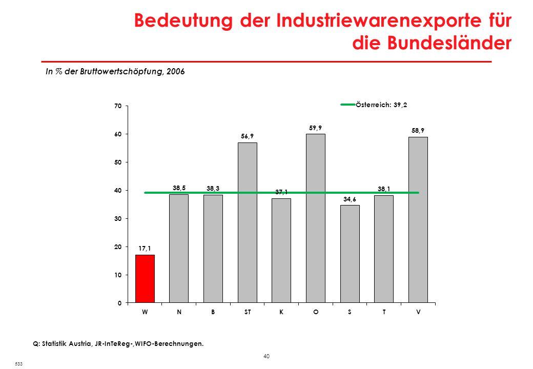 Exportquoten der Bundesländer
