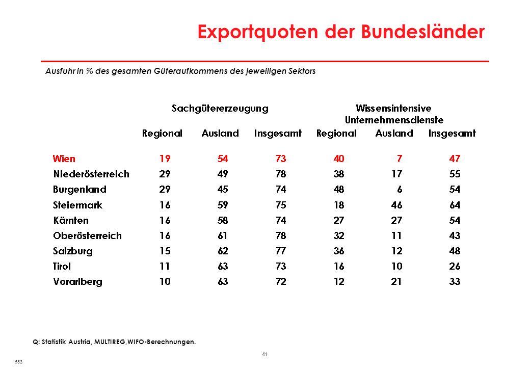 Besonderheiten der Wiener Stadtwirtschaft