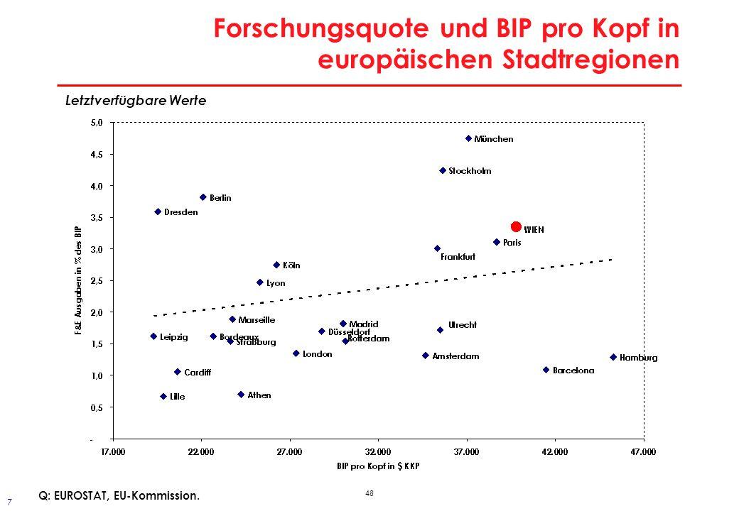 Patentquote in Zentraleuropa