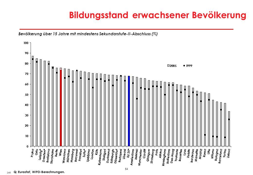 Erwerbspersonen mit Tertiärausbildung in europäischen Stadtregionen