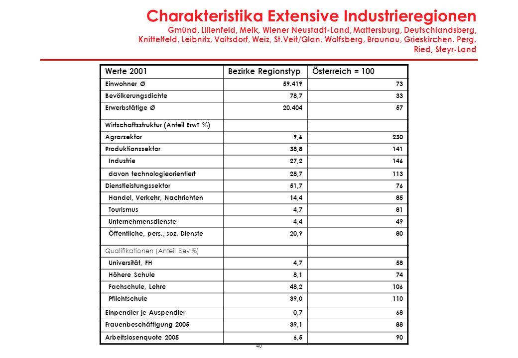 Wirtschaftsregionen: Touristische Randgebiete Scheibbs, Neusiedl/See, Fürstenfeld, Hartberg, Murau, Feldkirchen, Hermagor, Völkermarkt, Tamsweg, Lienz