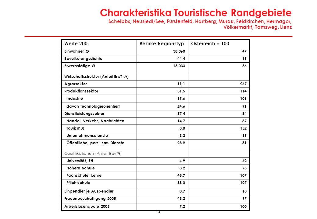 Wirtschaftsregionen: Industrialisierte Randgebiete Hollabrunn, Horn, Krems-Land, Mistelbach, Waidhofen/Thaya, Zwettl, Güssing, Jennersdorf, Oberpullendorf, Oberwart, Feldbach, Radkersburg, Freistadt, Rohrbach, Schärding
