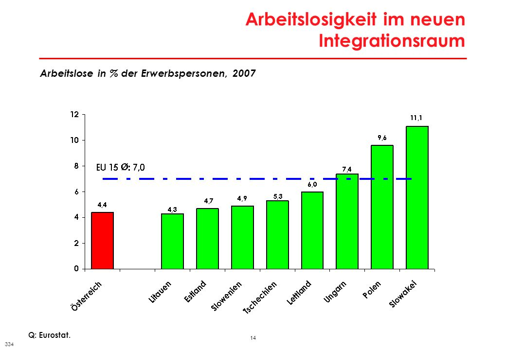 Jugendarbeitslosigkeit in den neuen EU-Mitgliedstaaten