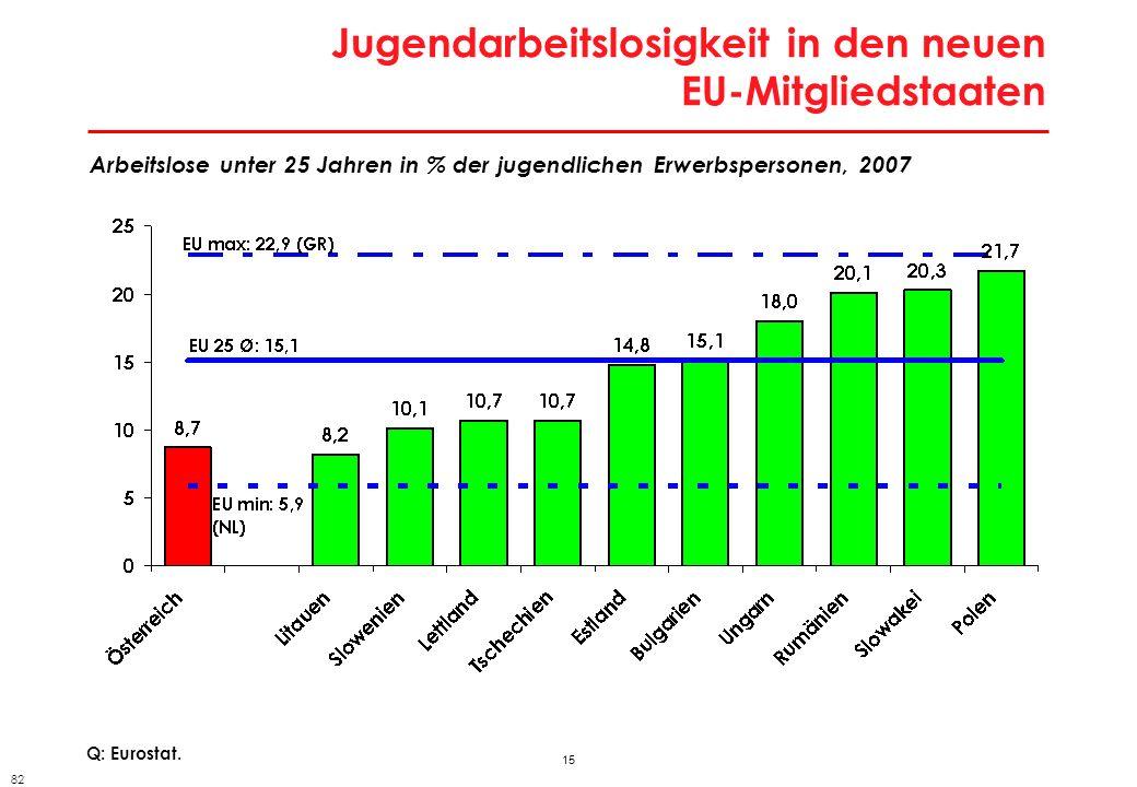 Regionale Arbeitslosigkeit in den angrenzenden neuen EU-Ländern