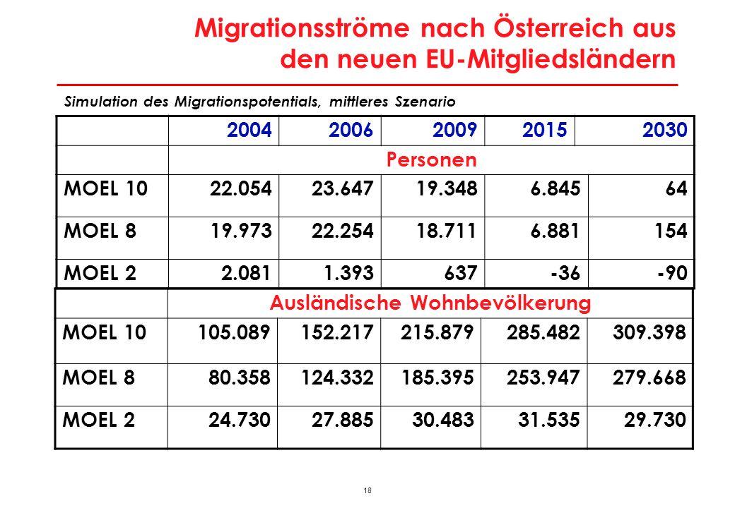 Regionale Verteilung der Zuwanderer aus den MOEL