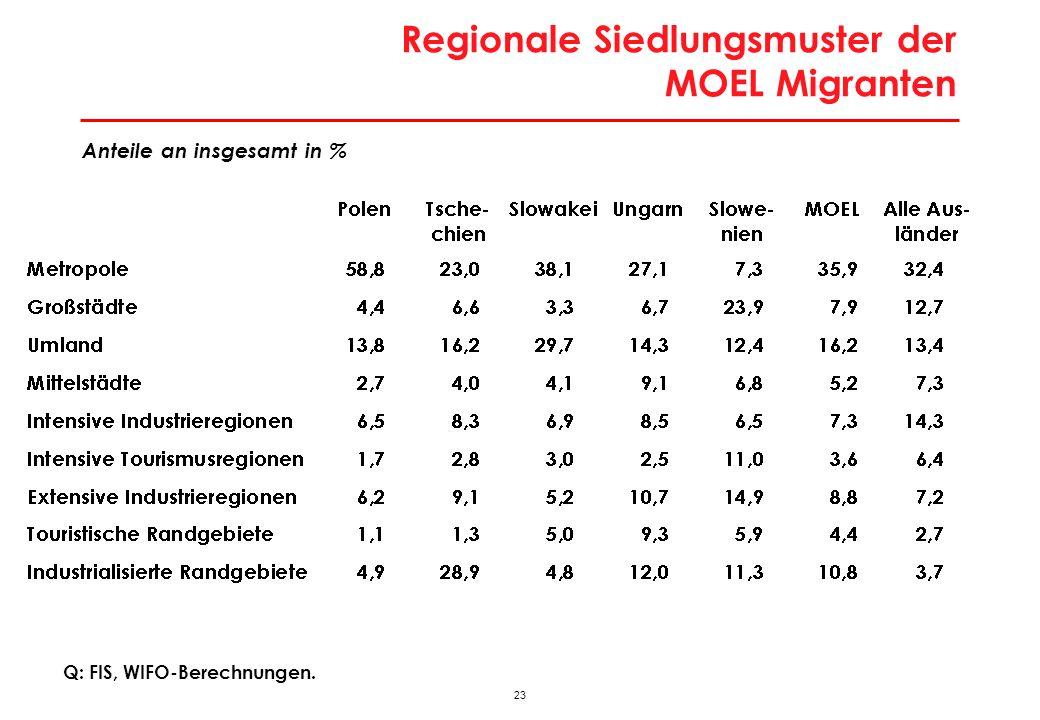 Regionales Siedlungsmuster der MOEL-Migranten