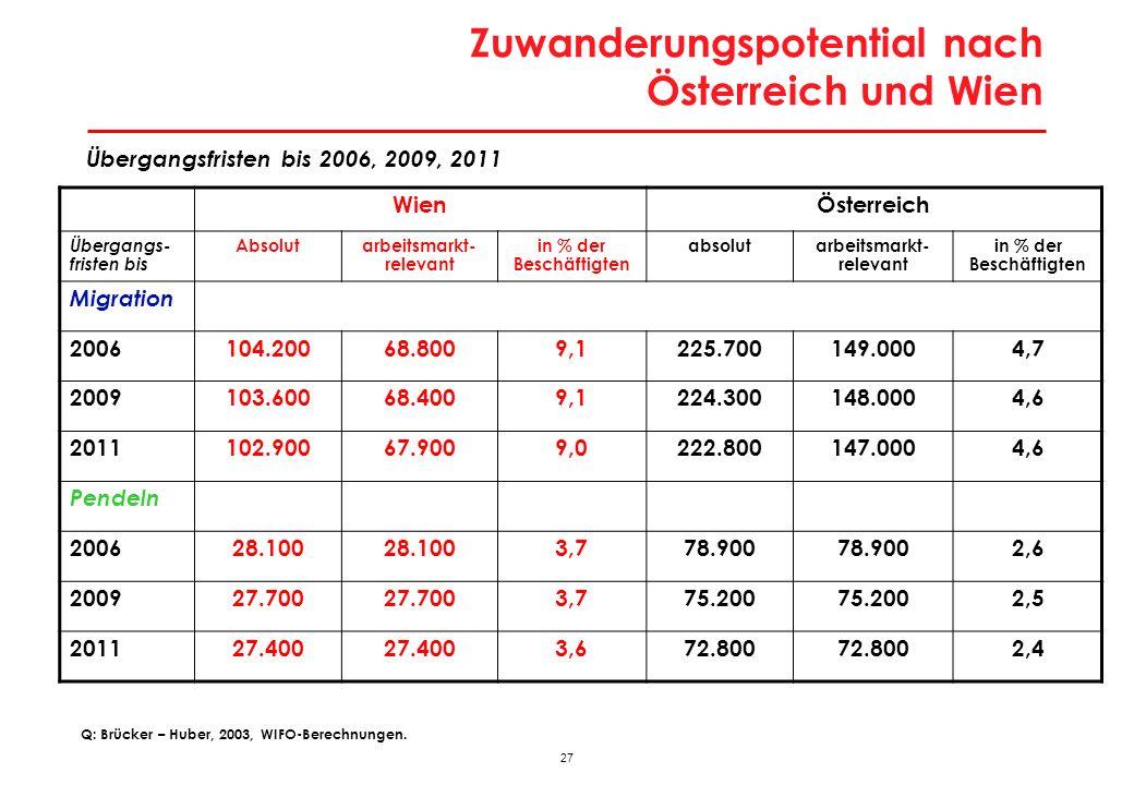 Erwerbspersonen in Österreich laut Bevölkerungsprognose 2006