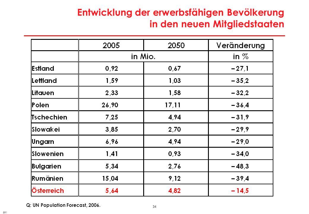 Arbeitsmarktpolitische Strategie