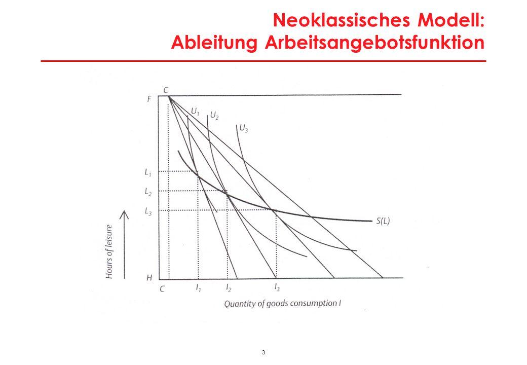 Neoklassisches Modell: Gleichgewicht am Arbeitsmarkt