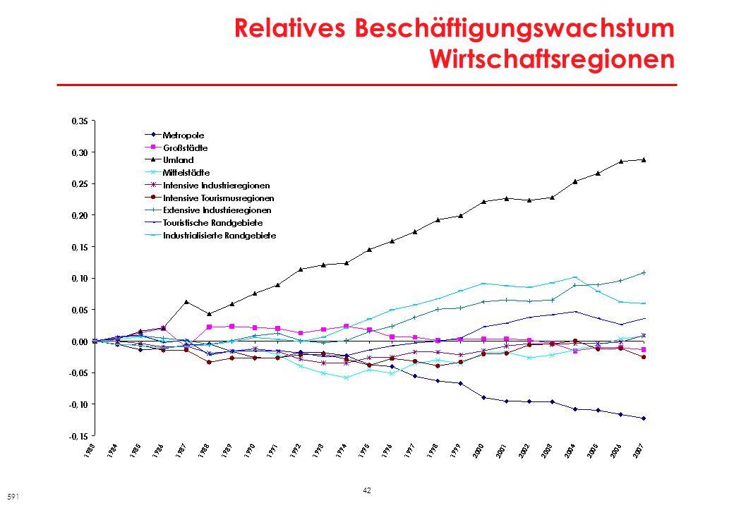 Österreichs Wirtschaftsregionen