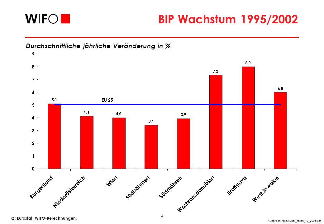 Beschäftigungswachstum 1999/2003