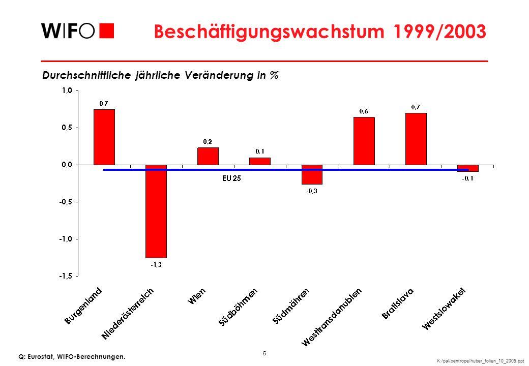 Arbeitslosenquote 2003 In % Q: Eurostat, WIFO-Berechnungen.