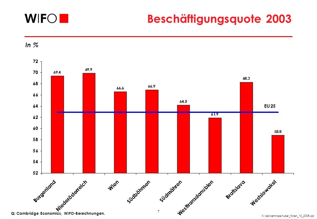 Sektoraler Beschäftigtenanteil 2002