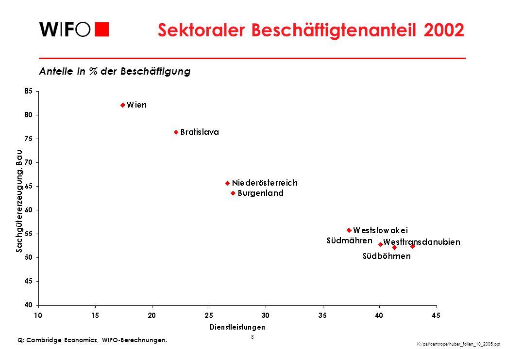 GVA Spezialisierung Q: Eurostat, WIFO-Berechnungen.
