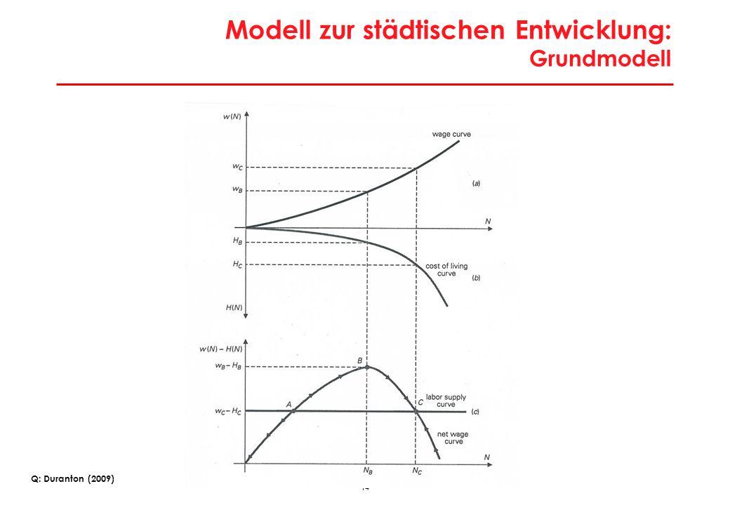 Modell zur städtischen Entwicklung: Ausgangssituation