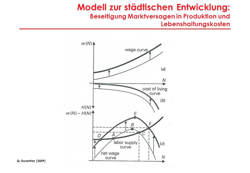 Modell zur städtischen Entwicklung: Vollständige Mobilität im Städte-/Regionssystem