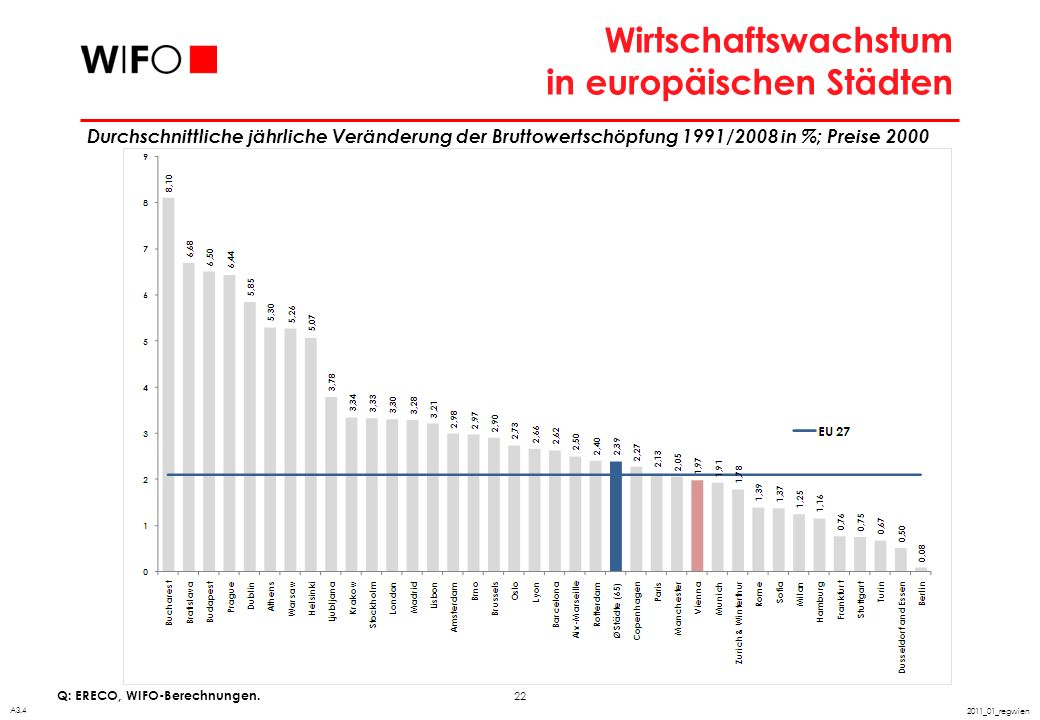 Arbeitsproduktivität in europäischen Städten
