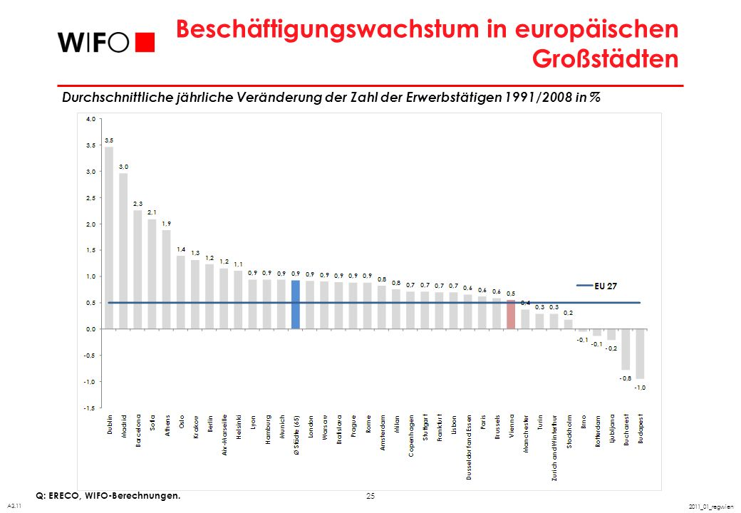 Wachstum und Beschäftigung im europäischen Städtesystem